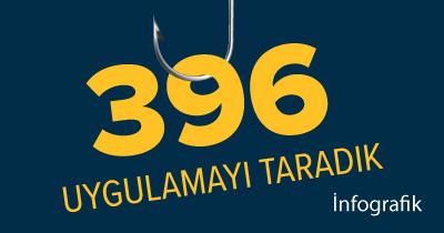 Infografik: 396 Açık Kaynak Kodlu Web Uygulamasını Taradık